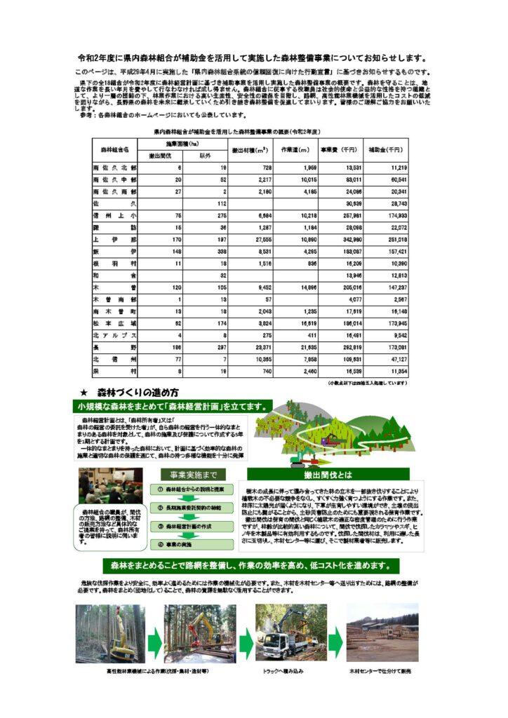 令和2年度補助金を活用した森林整備事業の概要